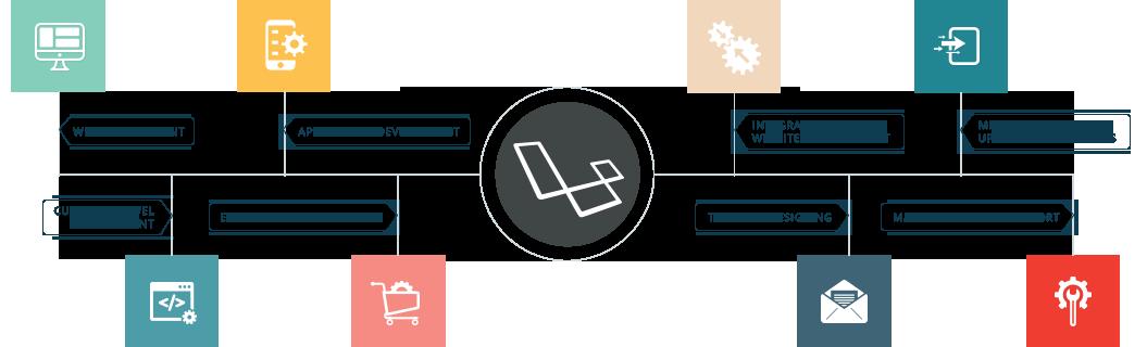 Laravel-development-kolkata-Digitally Atanu